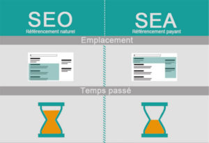 Référencement naturel (SEO) vs référencement payant (SEA) : lequel choisir ?